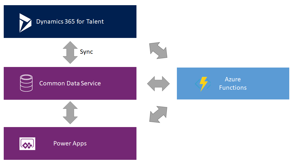 Dynamics 365 Customisation Overview